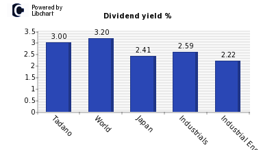 Dividend yield of Tadano