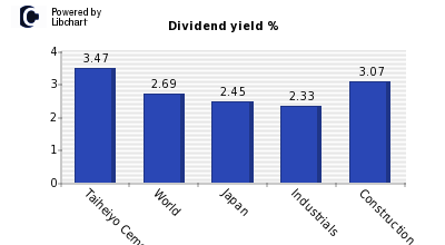 Dividend yield of Taiheiyo Cement Corp