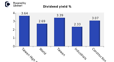 Dividend yield of Taiwan High Speed Rail