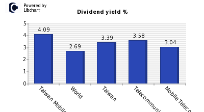 Dividend yield of Taiwan Mobile
