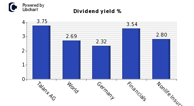 Dividend yield of Talanx AG