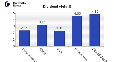 Dividend yield of Targa Resources Corp