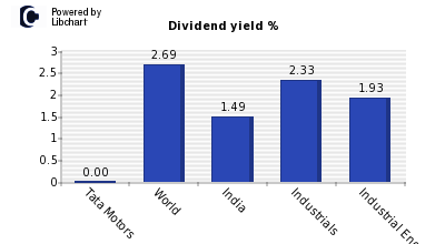 Dividend yield of Tata Motors