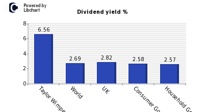 Dividend yield of Taylor Wimpey
