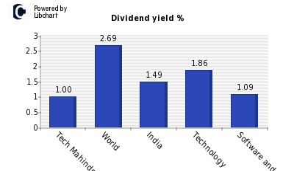 Tech Mahindra Dividend Yield