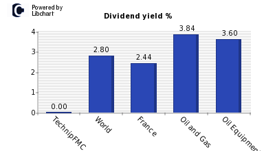 Dividend yield of TechnipFMC
