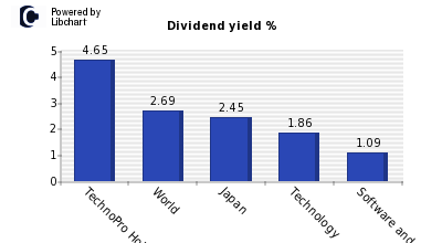 Dividend yield of TechnoPro Holdings