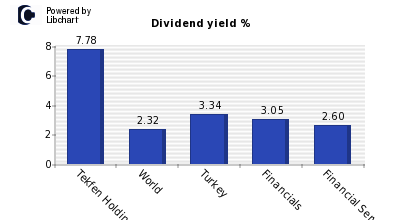 Dividend yield of Tekfen Holding