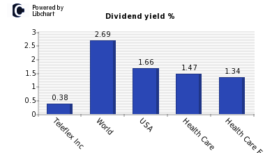 Dividend yield of Teleflex Inc
