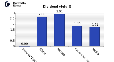 Dividend yield of Televisa 'Cpo'