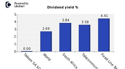 Dividend yield of Telkom SA SOC