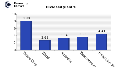 Dividend yield of Telstra Corp