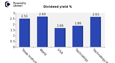 Dividend yield of Texas Instruments