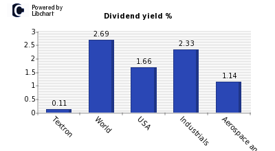 Dividend yield of Textron