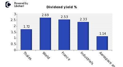 Dividend yield of Thales