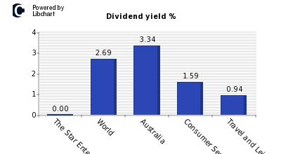 Dividend yield of The Star Entertainme
