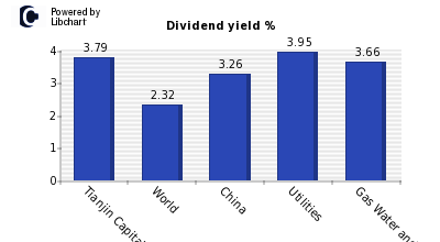 Dividend yield of Tianjin Capital Envi