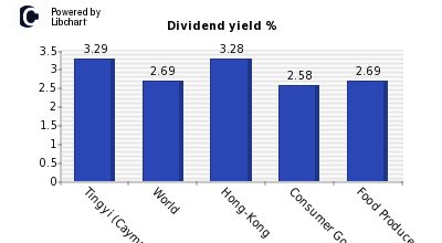 Dividend yield of Tingyi (Cayman Islan