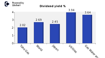 Dividend yield of Toho Gas