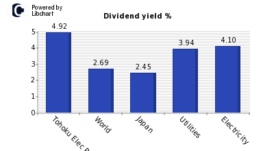 Dividend yield of Tohoku Elec Power