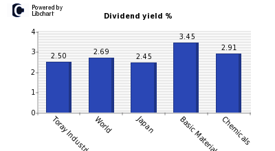 Dividend yield of Toray Industries