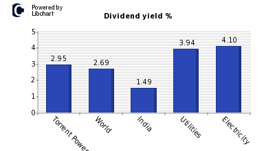 Dividend yield of Torrent Power