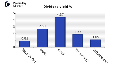 Dividend yield of Totvs SA Ord