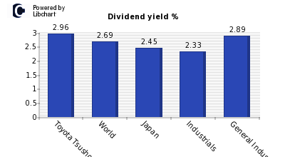 Dividend yield of Toyota Tsusho