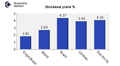 Dividend yield of Engie Brasil