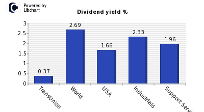 Dividend yield of TransUnion