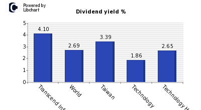 Dividend yield of Transcend Informatio