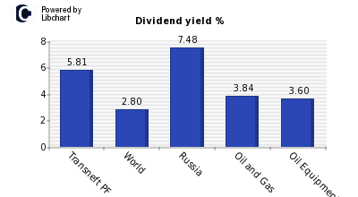 Dividend yield of Transneft PF