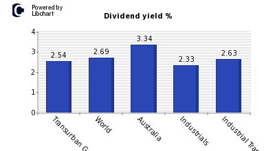 Dividend yield of Transurban Group