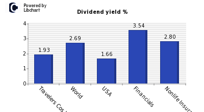 Dividend yield of Travelers Cos Inc.
