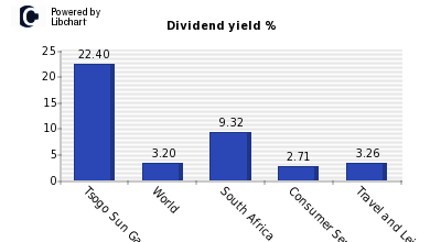 Dividend yield of Tsogo Sun Gaming