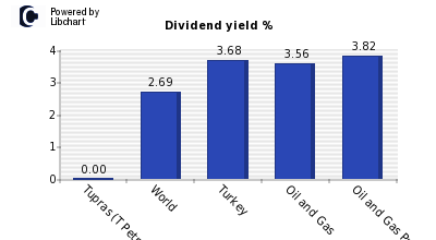 Dividend yield of Tupras (T Petr Raf)