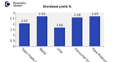 Dividend yield of Tyson Foods Inc A