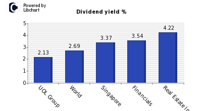 Dividend yield of UOL Group
