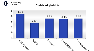 Dividend yield of UPM-Kymmene