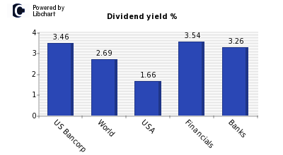 Dividend yield of US Bancorp