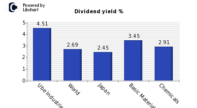 Dividend yield of Ube Industries