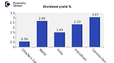Dividend yield of UltraTech Cement