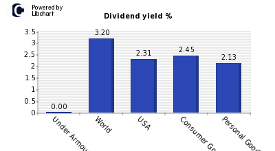 Dividend yield of Under Armour Class A