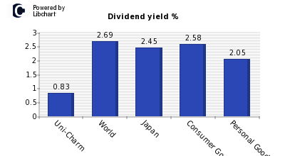 Dividend yield of Uni-Charm
