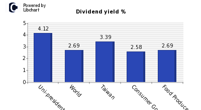 Dividend yield of Uni-president Enterp