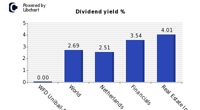 Dividend yield of WFD Unibail-Rodamco