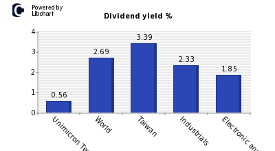 Dividend yield of Unimicron Technology