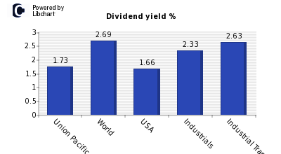 Dividend yield of Union Pacific Corp