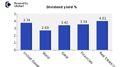 Dividend yield of United Development C