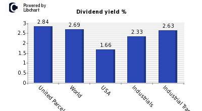 Dividend yield of United Parcel Service (UPS)